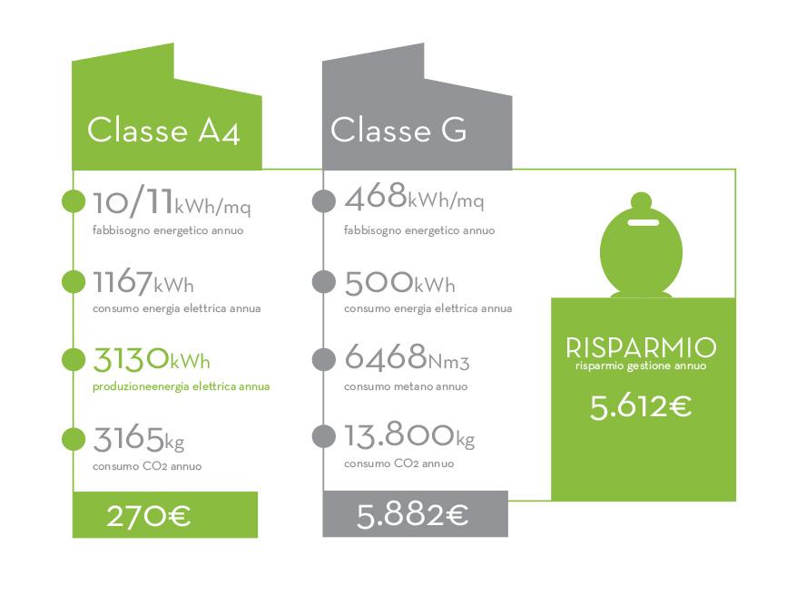 tabella consumi Enea